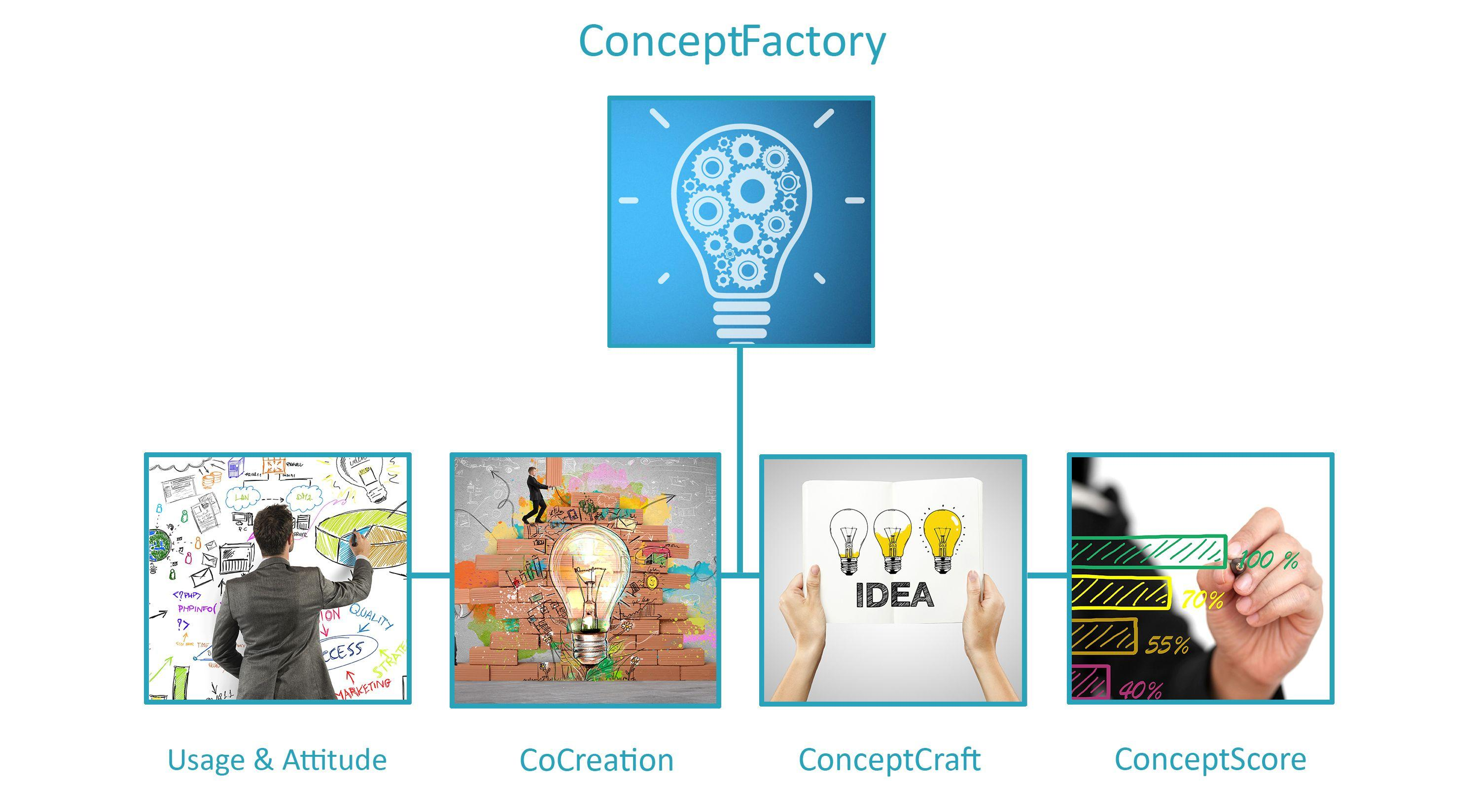 ConceptFactory product development and innovation research
