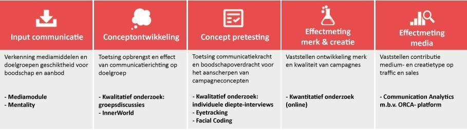 Communicatie en brandingonderzoek