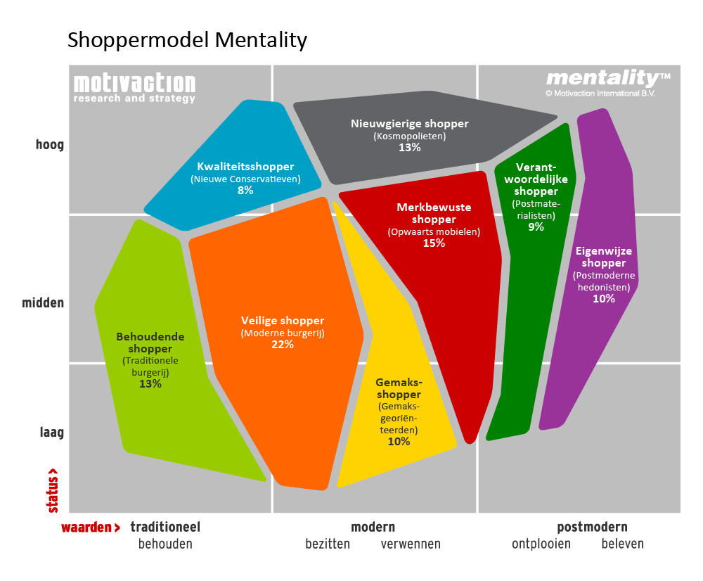 Mentality Shoppermodel Motivaction