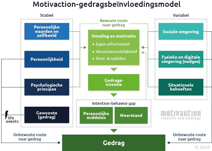 Publicatie Effectieve Gedragsbeïnvloeding Een Model Met Bewuste én Onbewuste Routes Motivaction International